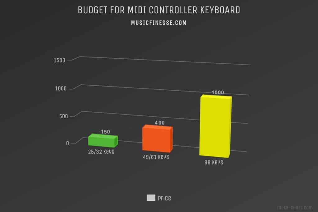 budget for midi controller keyboards